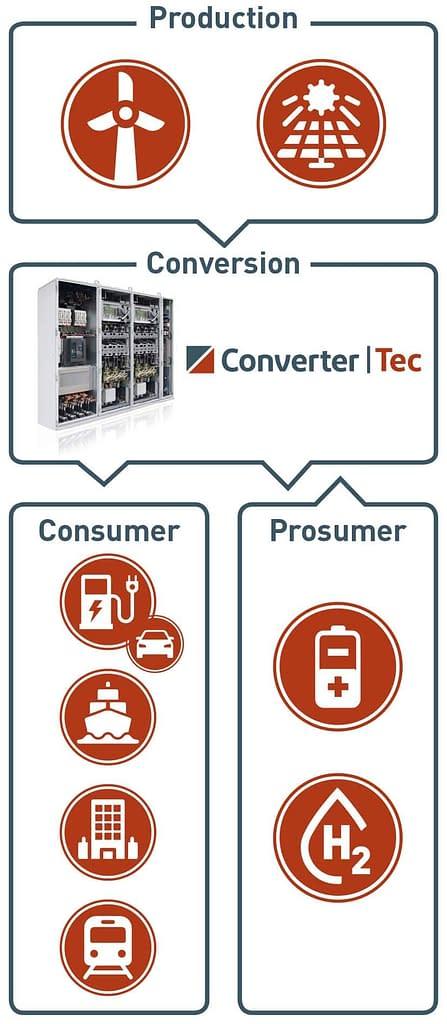 convertertec_platform